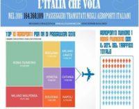 Traffico aereo, +80% dal 2001: i trend sui voli del futuro