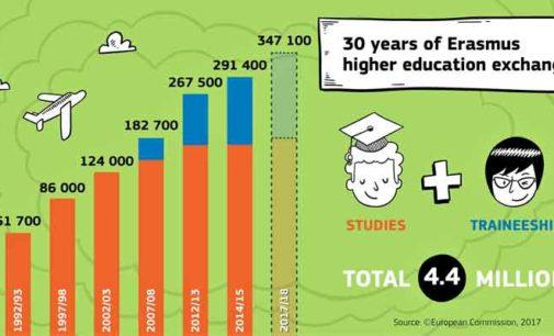 i numeri del programma Erasmus
