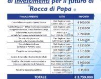 Rocca di Papa: ottenuti finanziamenti dalla Regione Lazio per 2.759.000 euro
