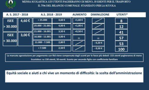 Monte Compatri – Scuola, il 31 ottobre ultimo giorno per presentare l''Isee e avere agevolazioni per le tariffe della mensa