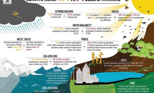 WWF Italia  RAPPORTO SPECIALE IPCC