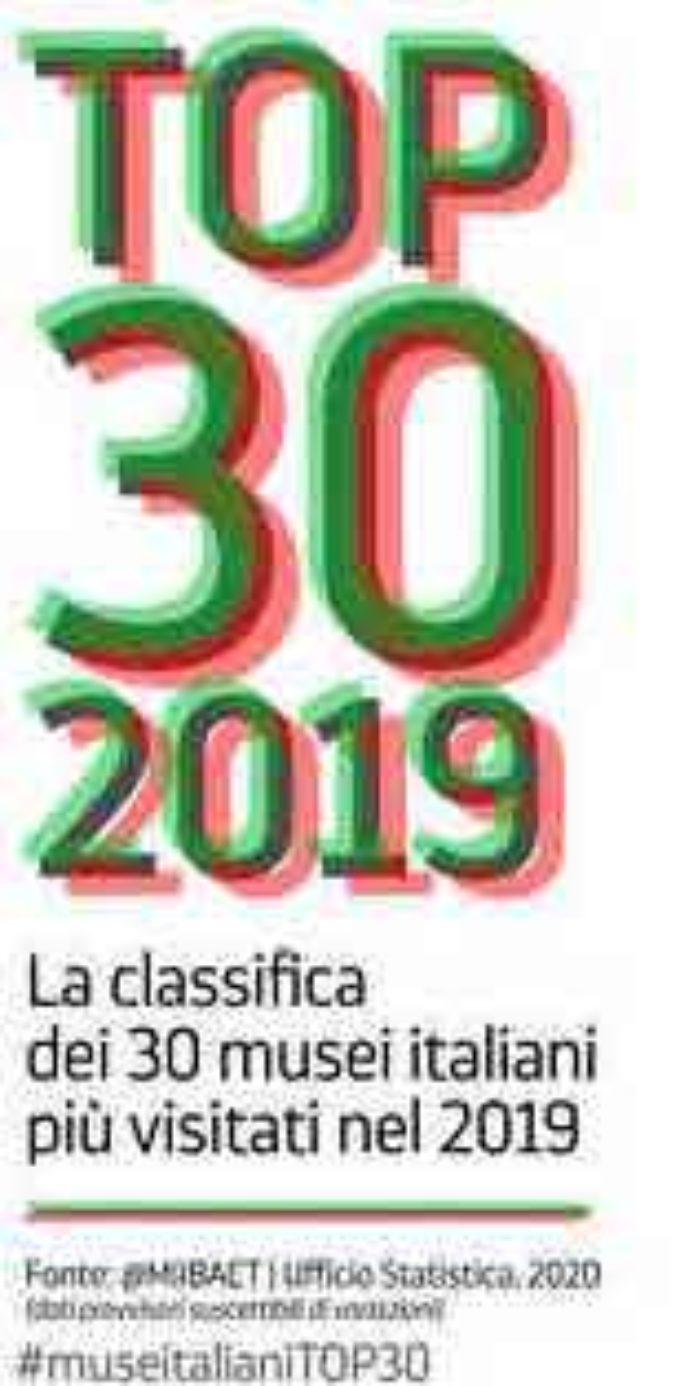 NEL 2019 ERCOLANO E' IL TERZO PARCO ARCHEOLOGICO PIU' VISITATO D'ITALIA