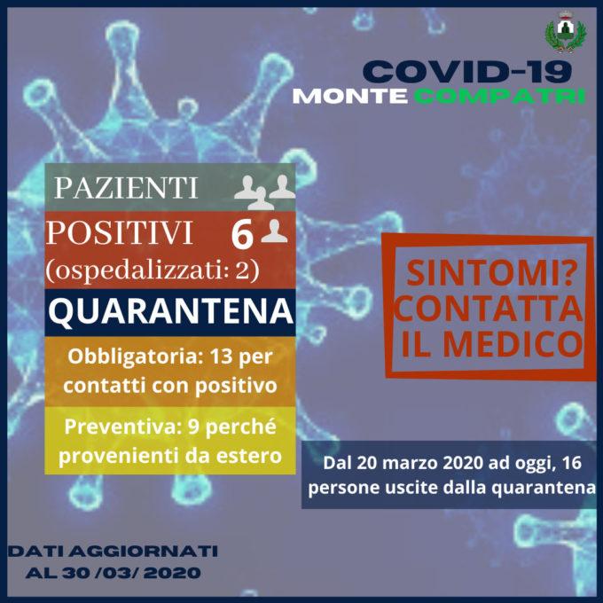 """COVID-19: """"AGGIORNAMENTO AL 30 MARZO: 6 POSITIVI A MONTE COMPATRI"""""""