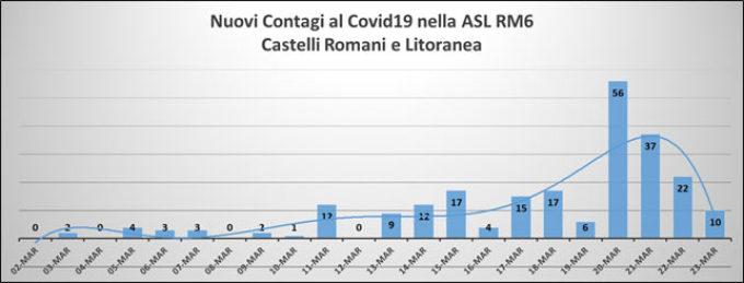 Castelli Romani e la litoranea – RAGGIUNTO IL PICCO IN UNA SITUAZIONE SOTTO CONTROLLO