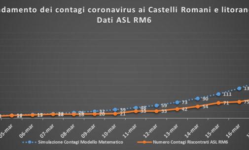 #CORONAVIRUS 21 MARZO 2020 – 99 NUOVI CASI AI CASTELLI ROMANI E LITORANEA