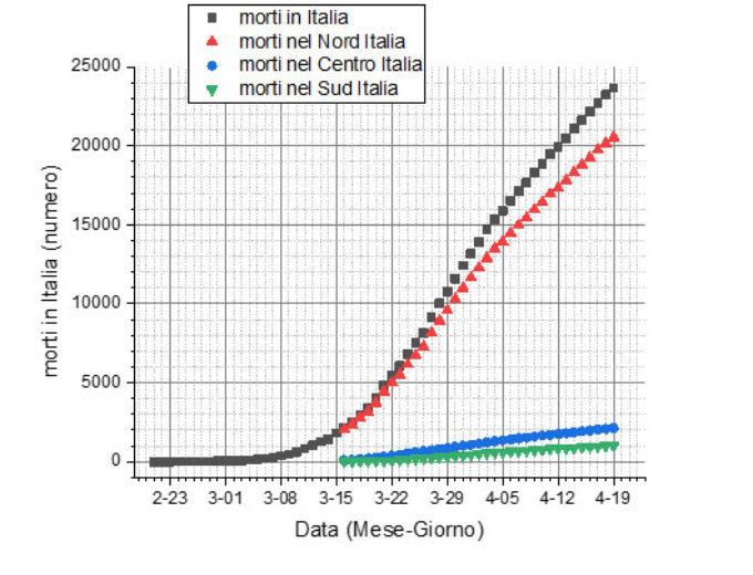 Mortalità per Coronavirus nel Mondo, Cina, Italia, USA, Africa e India dal 21 gennaio 2020