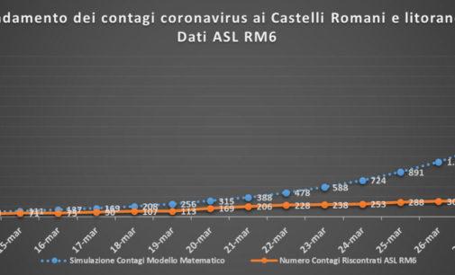 #CORONAVIRUS 31 MARZO 2020  OGGI ALTRI 17 NUOVI CASI AI CASTELLI ROMANI E LITORANEA