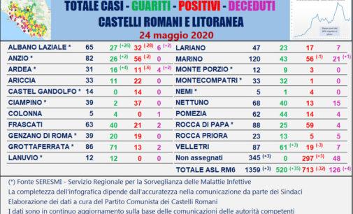 #CORONAVIRUS 24 MAGGIO 2020  AI CASTELLI ROMANI E LITORANEA SOLO 3 NUOVI CASI, 35 GUARITI E 4 DECESSI