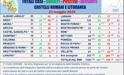#CORONAVIRUS 23 MAGGIO 2020  AI CASTELLI ROMANI E LITORANEA ALTRI 8 NUOVI CASI, 9 GUARITI E 2 DECESSI