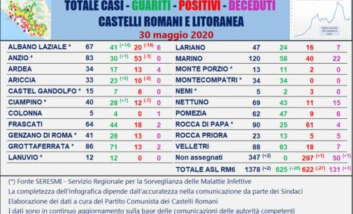 #CORONAVIRUS 30 MAGGIO 2020  AI CASTELLI ROMANI E LITORANEA 2 NUOVI CASI, 28 GUARITI, 1 DECESSO