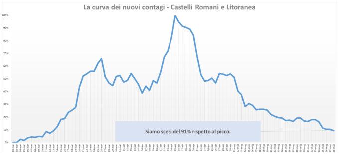 #CORONAVIRUS 28 MAGGIO 2020  AI CASTELLI ROMANI E LITORANEA SOLO 2 NUOVI CASI, 26 GUARITI, 1 DECESSO