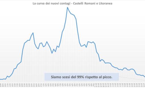 #CORONAVIRUS 6 GIUGNO 2020  AI CASTELLI ROMANI E LITORANEA ZERO NUOVI CASI E ALTRI 24 GUARITI