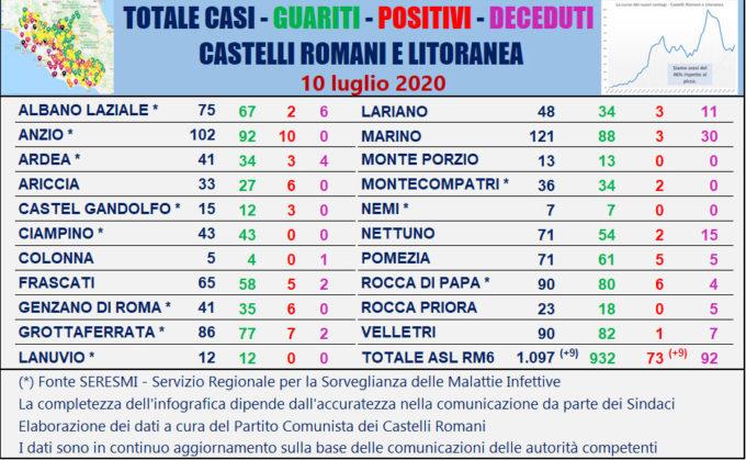 #CORONAVIRUS 10 LUGLIO 2020  9 NUOVI CASI AI CASTELLI ROMANI E LITORANEA