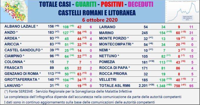 #CORONAVIRUS 6 OTTOBRE 2020  OGGI ALTRI 39 NUOVI CASI AI CASTELLI ROMANI