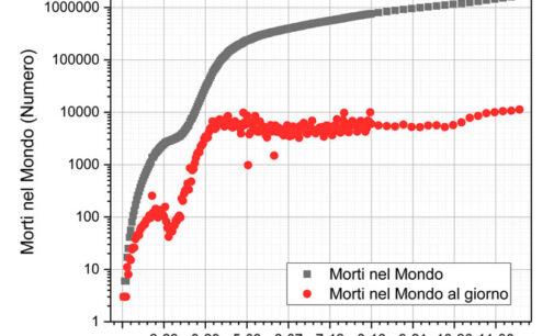 Mortalità per COVID-19 nel Mondo (WHO) e Alcune Considerazioni
