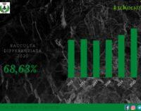 MONTE COMPATRI – DIFFERENZIATA, NEL 2020 RACCOLTA AL 68,63%
