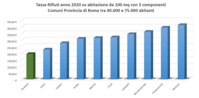 Pomezia è il Comune della Provincia di Roma tra i 40 e i 75mila abitanti con la tariffa più bassa