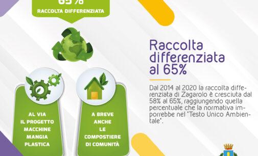 Raccolta differenziata di Zagarolo, raggiunta la soglia del 65%.